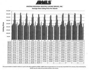 ARMLS Avg New Listing Price Per Month