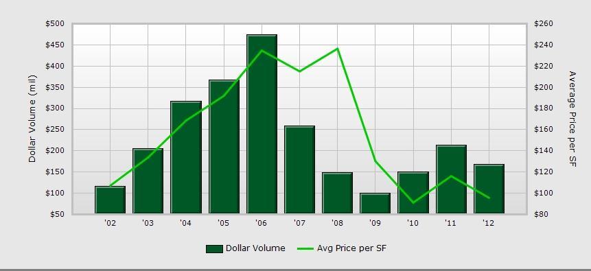 2012 Retail Property Recap