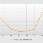 Retail Average Cap Rates